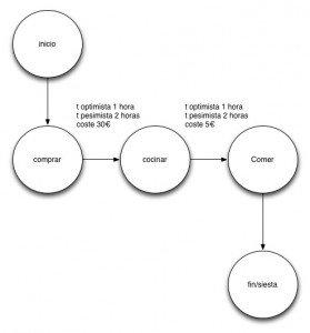 Diagrama de Cirre