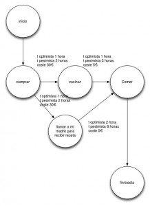 diagrama de cirre 2